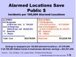 alarmed locations save public incidents per 100 000 alarmed locations