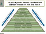 the risk pyramid reveals the trade offs between investment risk and return