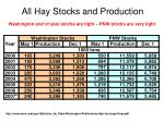 all hay stocks and production