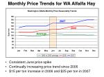 monthly price trends for wa alfalfa hay