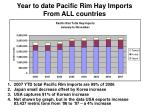 year to date pacific rim hay imports from all countries