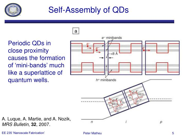 Self-Assembly of QDs