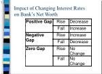 impact of changing interest rates on bank s net worth