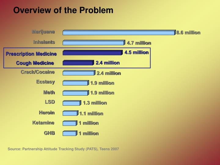 Overview of the Problem