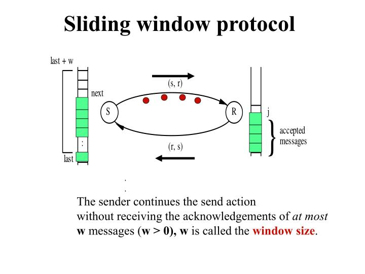 sliding window protocol n.