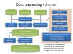 data processing scheme