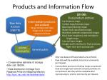 products and information flow