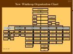 new winthrop organization chart