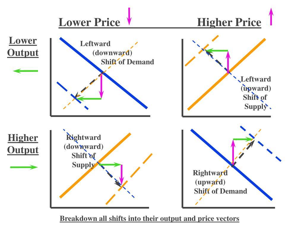 Lower Price                          Higher Price