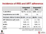 incidence of iris and art adherence