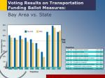 voting results on transportation funding ballot measures