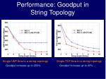 performance goodput in string topology