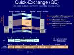 quick exchange qe key idea subsume contention caused by reverse stream