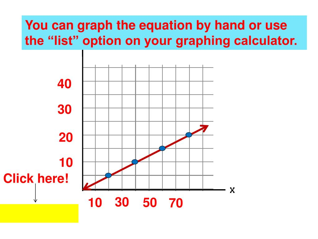 "You can graph the equation by hand or use the ""list"" option on your graphing calculator."