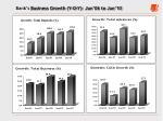 bank s business growth y o y jun 06 to jun 10