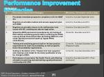 performance improvement strategies3