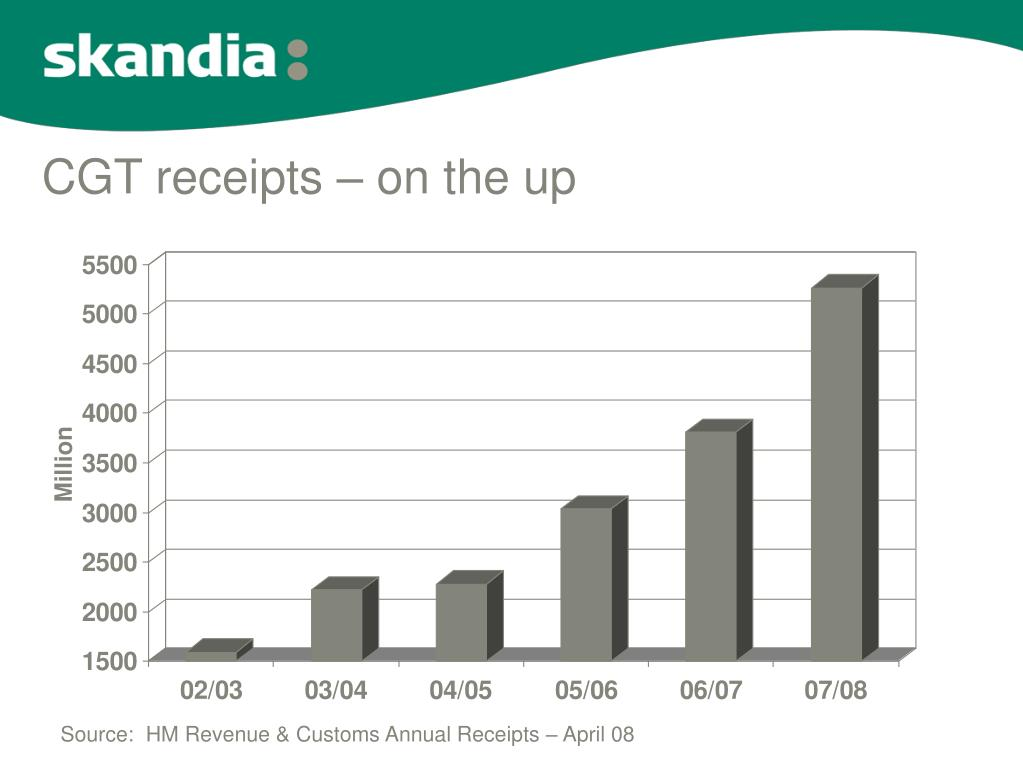 CGT receipts – on the up