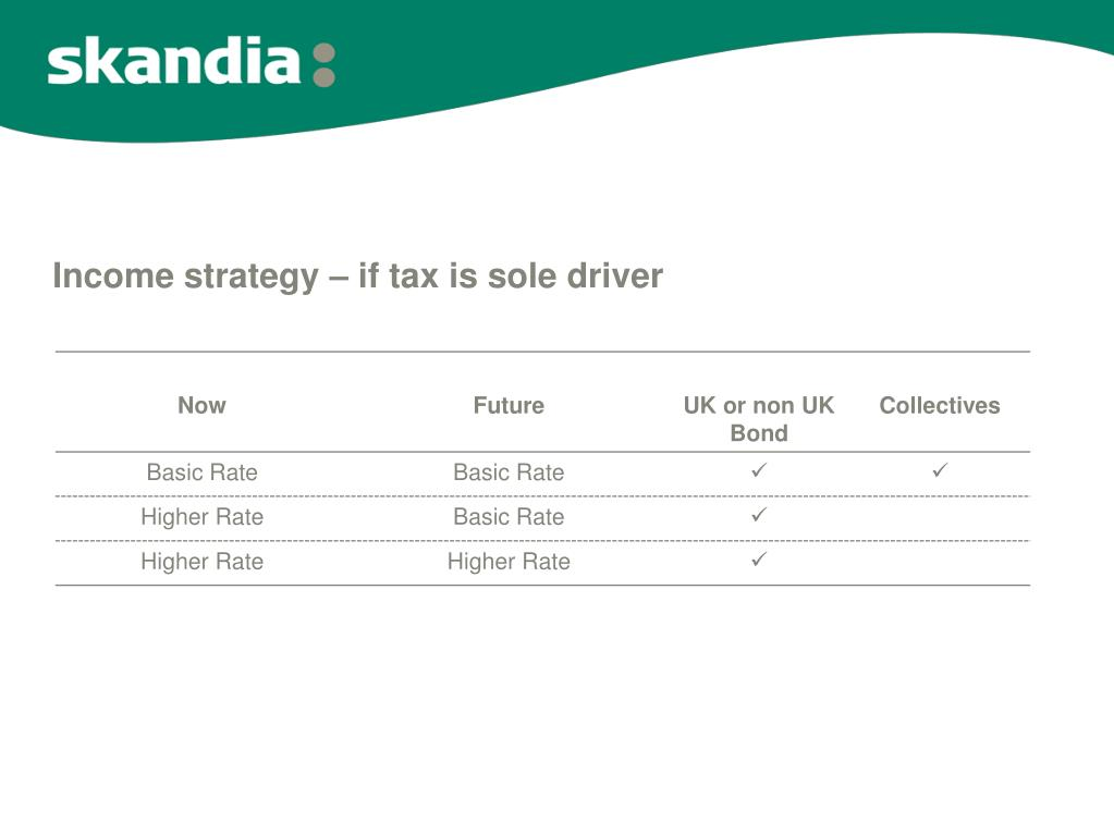 Income strategy – if tax is sole driver