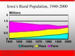 iowa s rural population 1940 2000