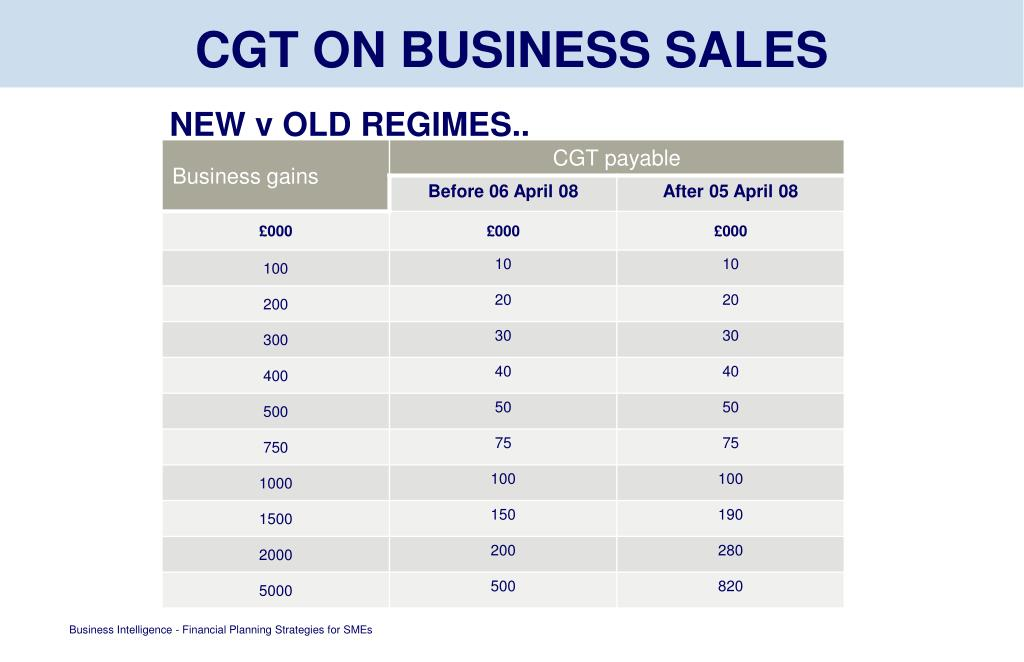 CGT ON BUSINESS SALES