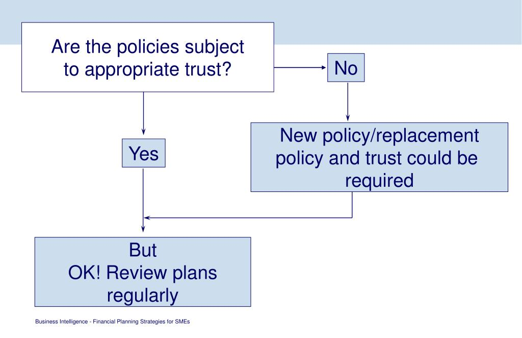 Are the policies subject