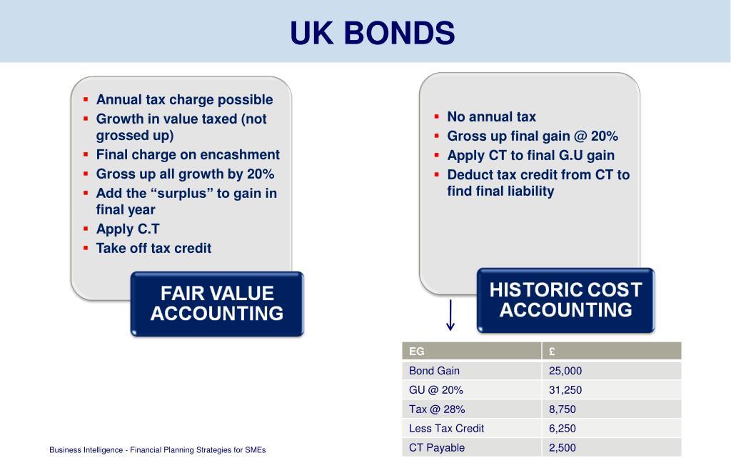 UK BONDS