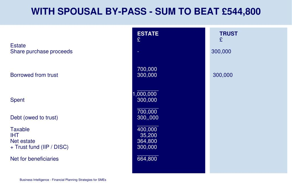 WITH SPOUSAL BY-PASS - SUM TO BEAT £544,800