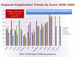 regional registration trends by event 2008 2009