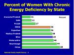 percent of women with chronic energy deficiency by state