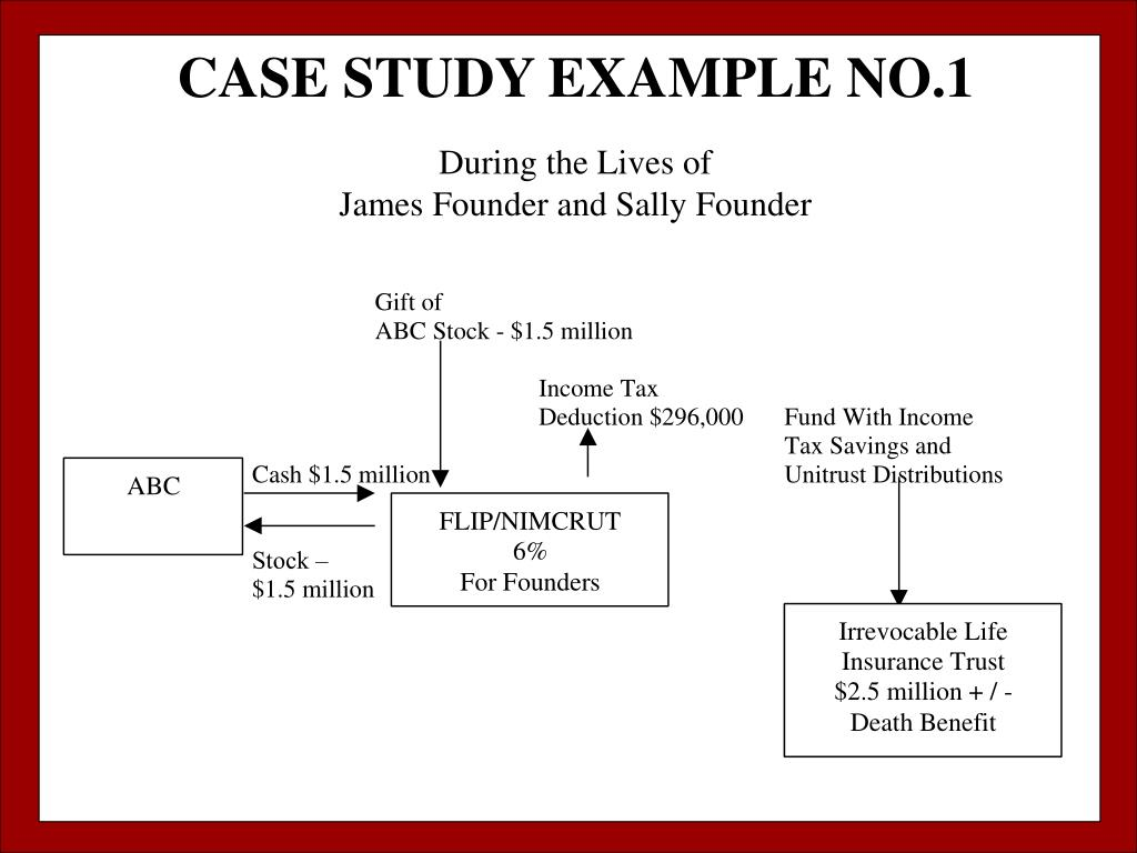 CASE STUDY EXAMPLE NO.1