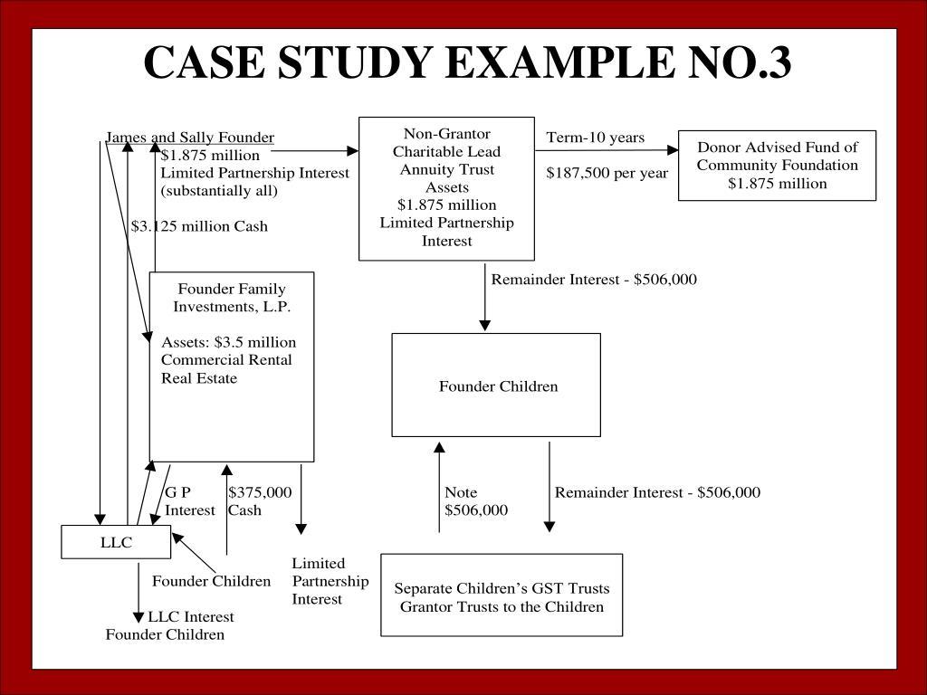 CASE STUDY EXAMPLE NO.3