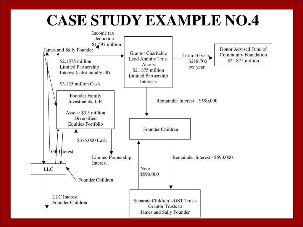 CASE STUDY EXAMPLE NO.4