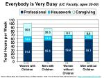 everybody is very busy uc faculty ages 30 50