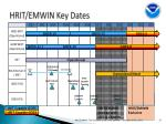 hrit emwin key dates