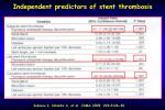 independent predictors of stent thrombosis