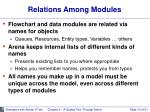 relations among modules