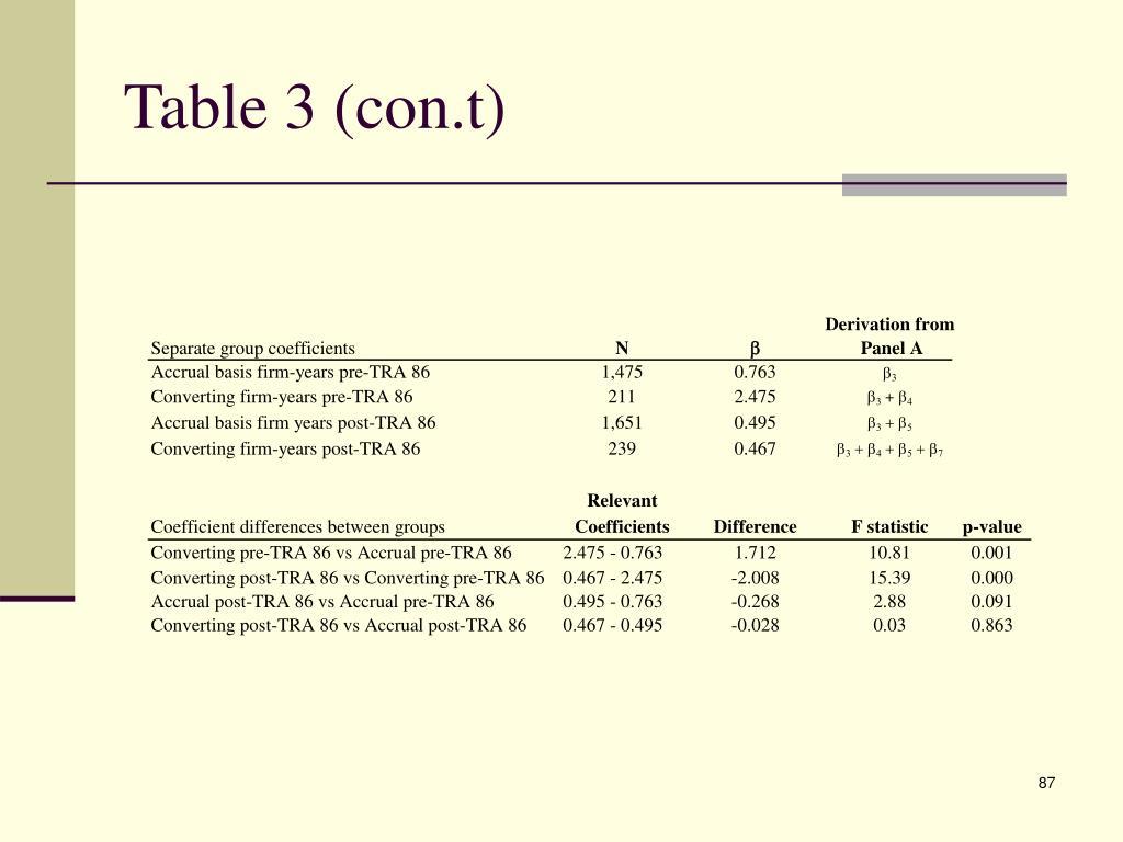 Table 3 (con.t)