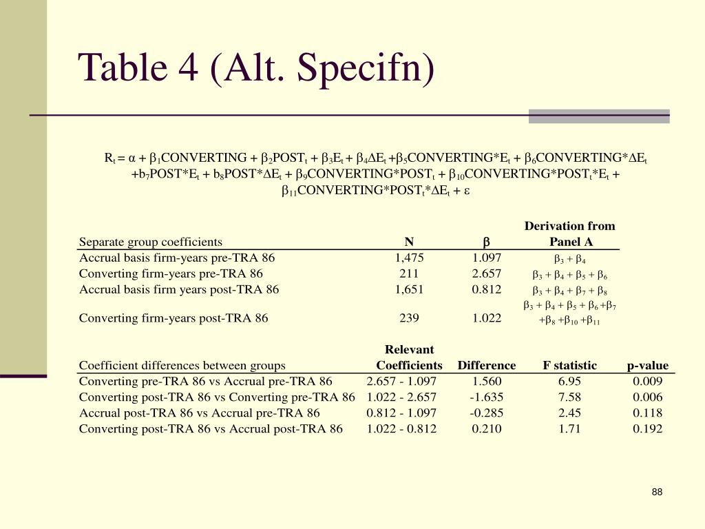 Table 4 (Alt. Specifn)
