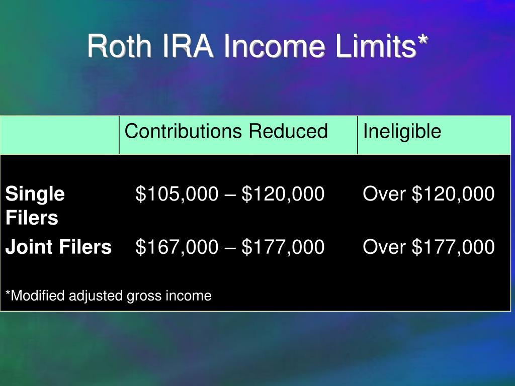 Roth IRA Income Limits*