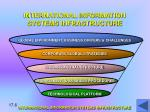 international information systems infrastructure1