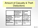 amount of casualty theft deductions