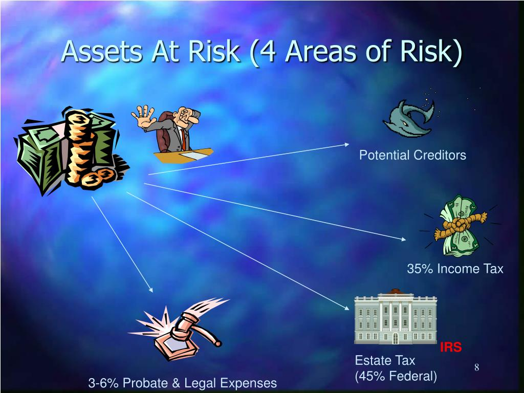 Assets At Risk (4 Areas of Risk)
