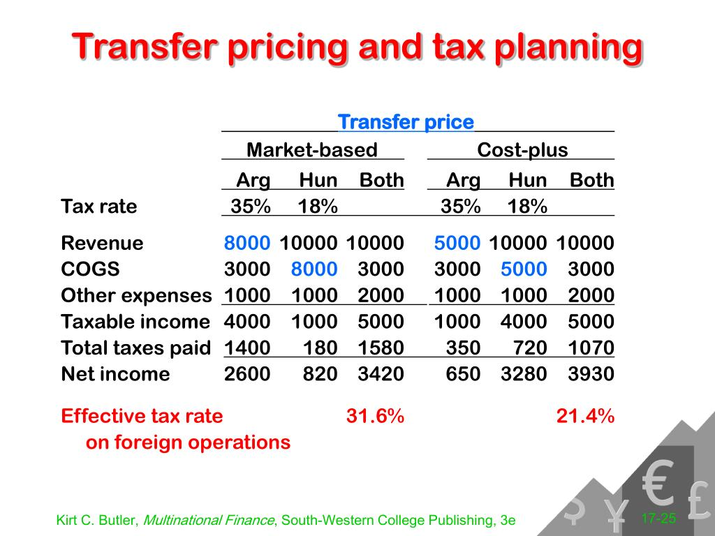 Transfer pricing and tax planning