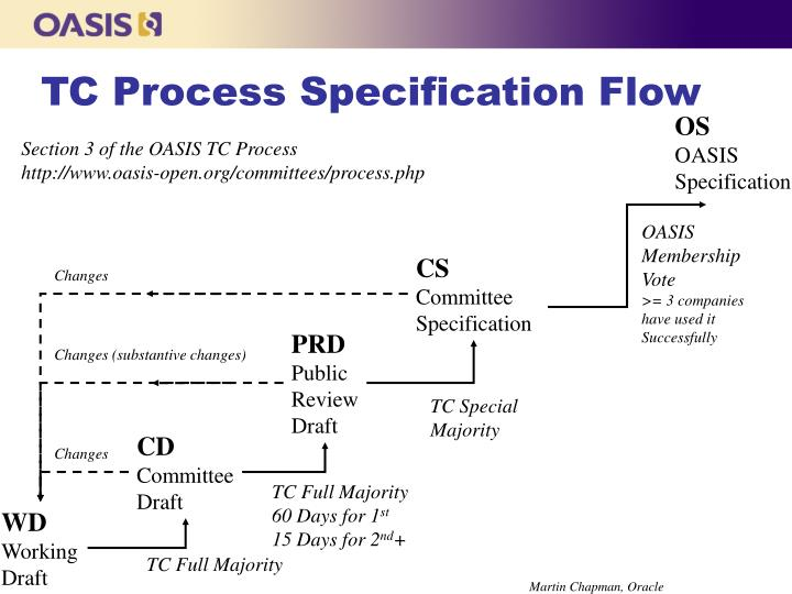 tc process specification flow n.