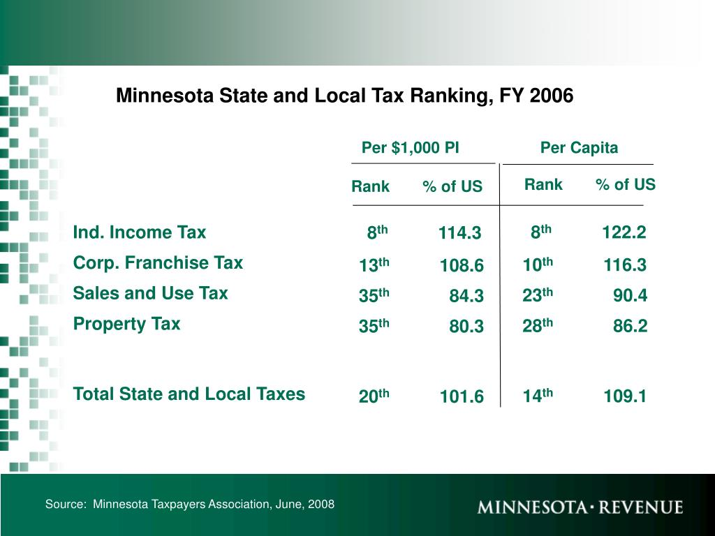 Minnesota State and Local Tax Ranking, FY 2006