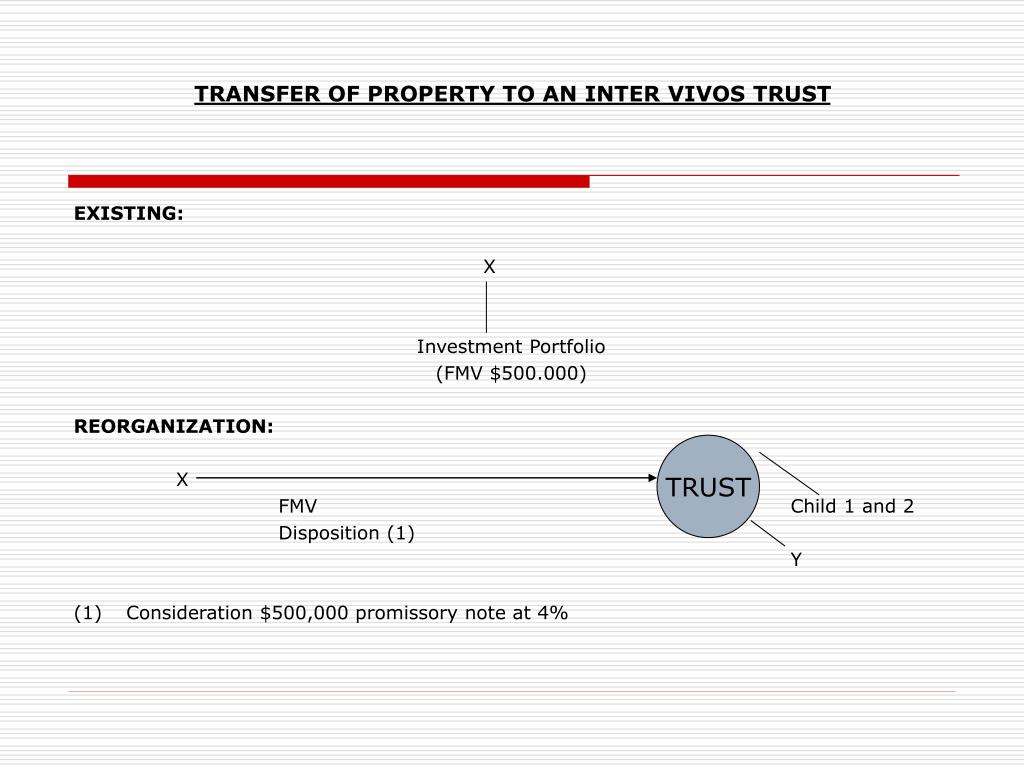 TRANSFER OF PROPERTY TO AN INTER VIVOS TRUST