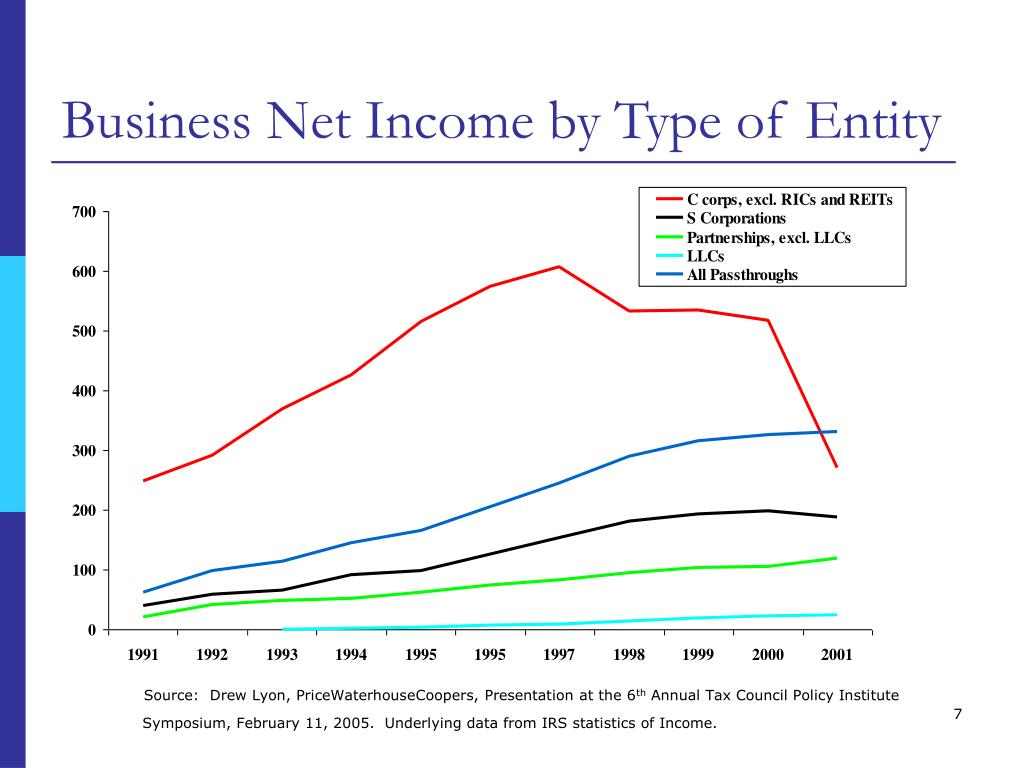 Business Net Income by Type of Entity