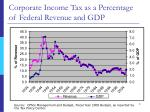 corporate income tax as a percentage of federal revenue and gdp