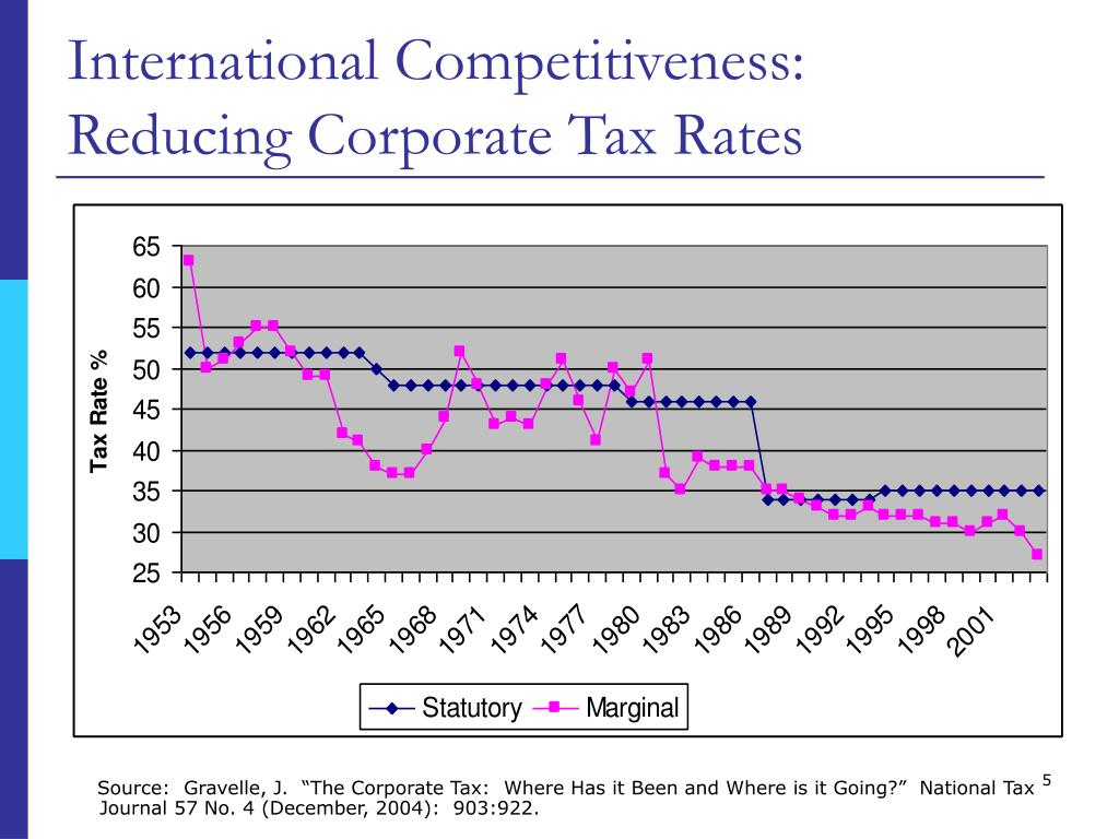 International Competitiveness: