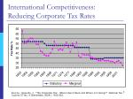 international competitiveness reducing corporate tax rates